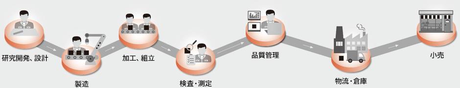 ★東証一部上場企業★賞与6.08ヶ月分支給 ヤマト運輸株式会社